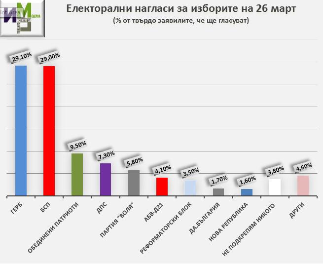 Избори 2017 – обществени нагласи в началото на кампанията